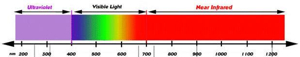 Spettro Lunghezze onda della Luce visibile